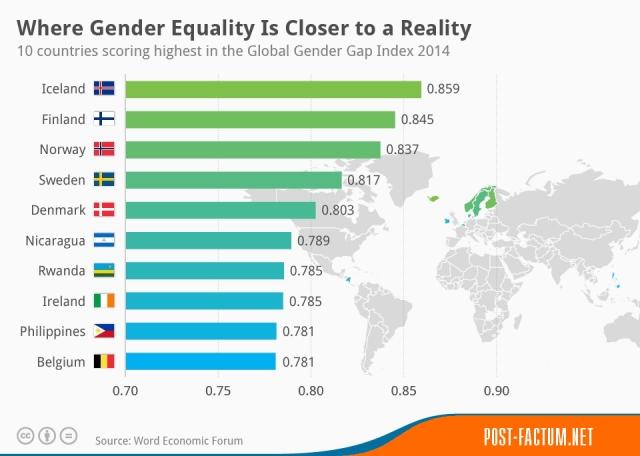 10 стран, где равенство полов – почти реальность