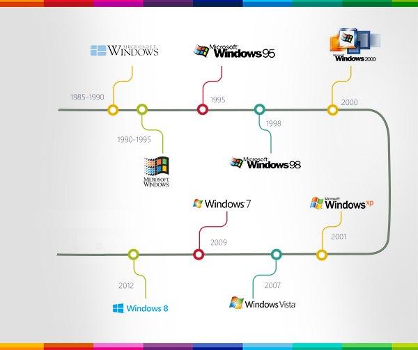Инфографика: Даты выпуска всех ОС Windows
