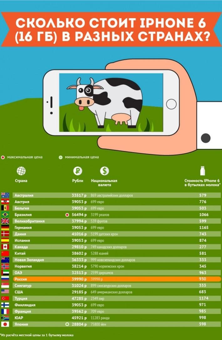 Стоимость iPhone 6 за рубежом и у нас. Считаем в твердой валюте